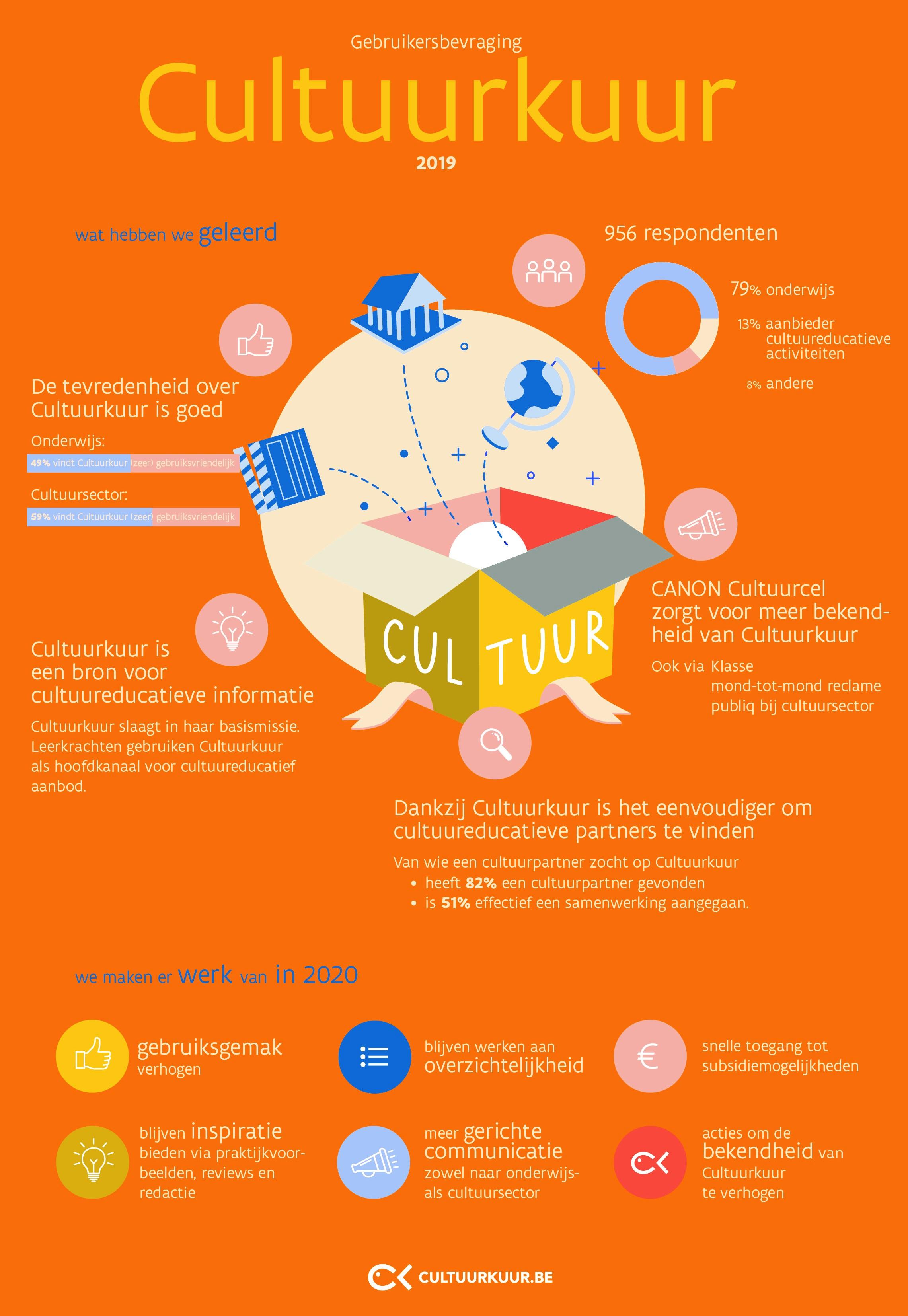 Infographic over de resultaten va de gebruikersbevraging